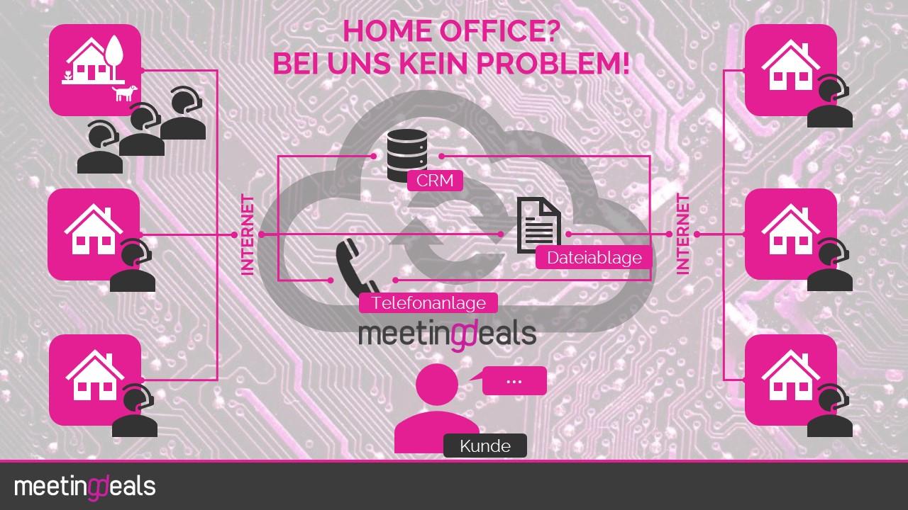 So ist Meetingdeals aufgestellt, was das Thema Home Office angeht